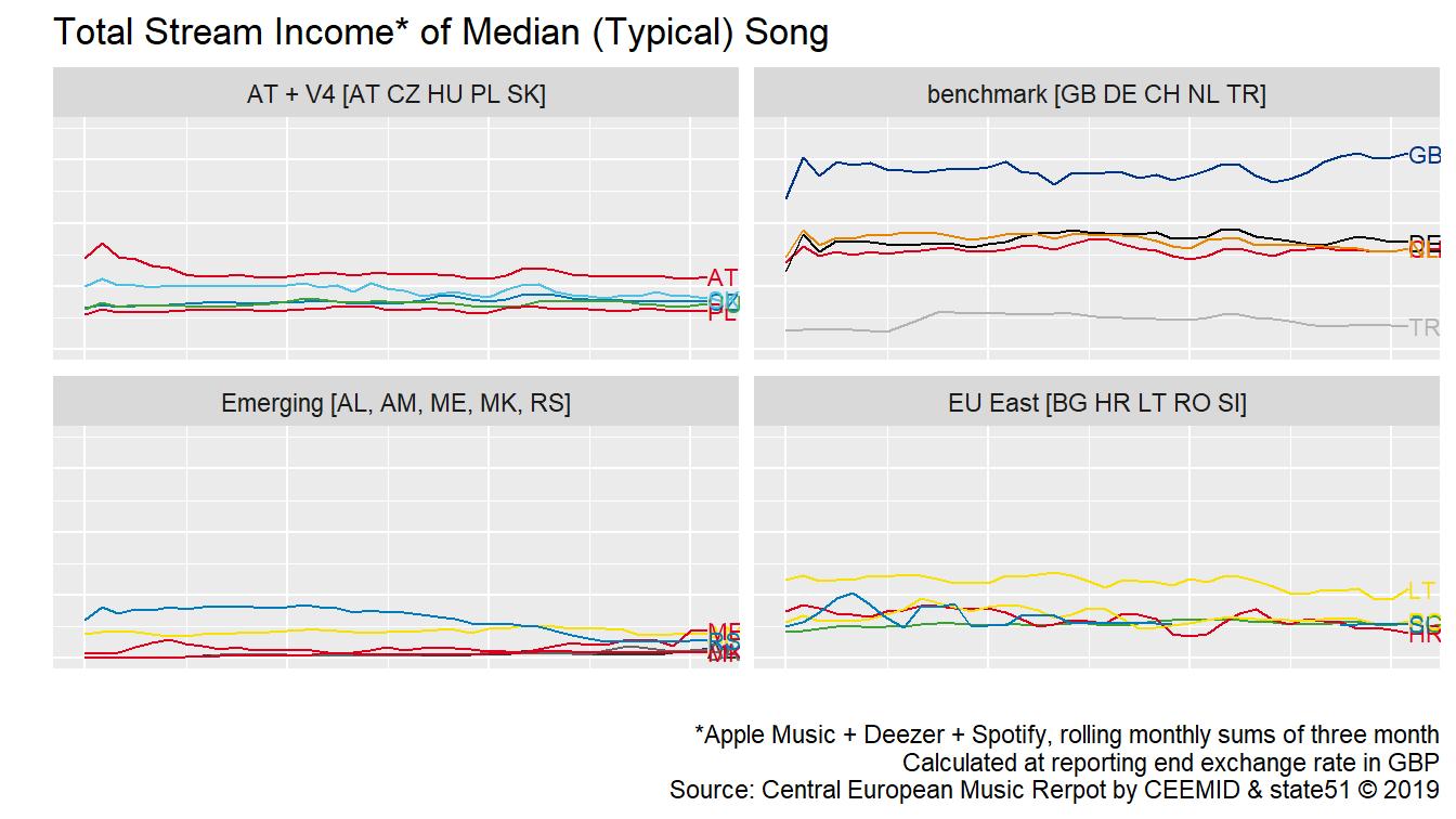 CEEMID-CI Revenue Index for Typical Recordings